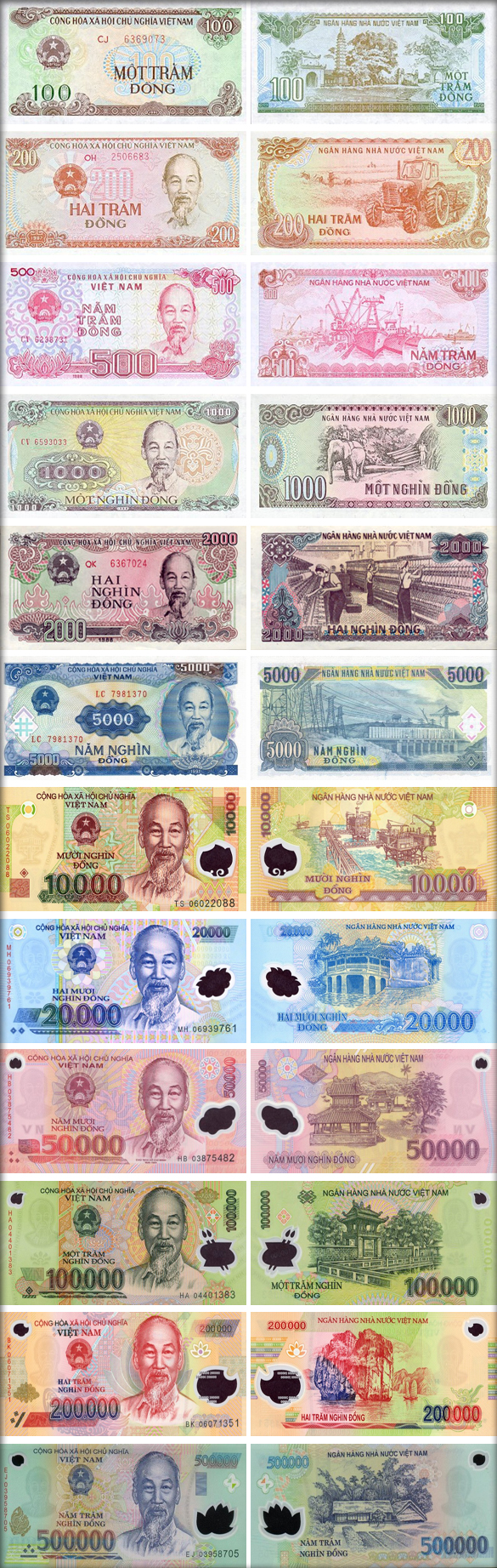 Банкноты Вьетнама