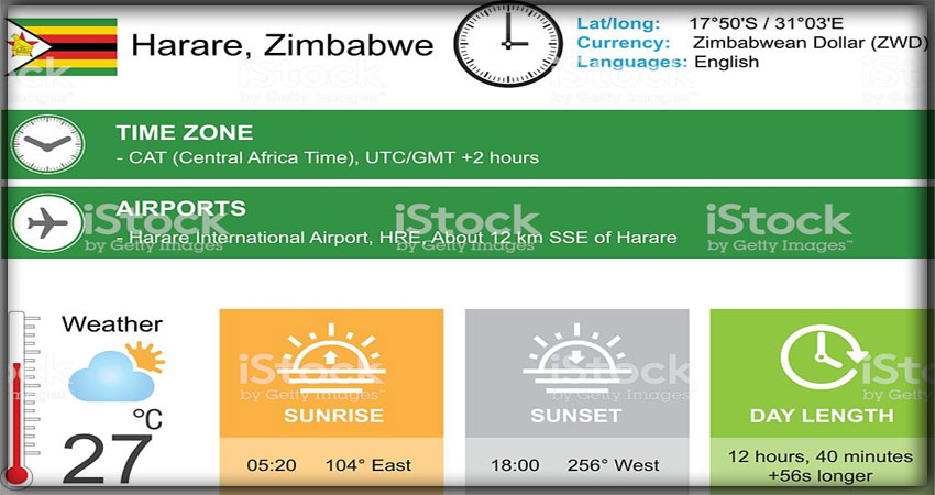 Климат Зимбабве
